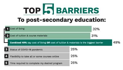 Bar chart displaying barriers to post-secondary education according to the Cengage Group Barriers to Post-Secondary Education Report. Cost is the biggest barrier to education for current and potential students.
