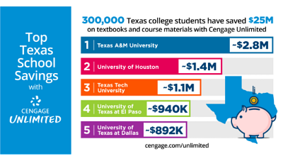 Multi-colored chart stating that 300,000 Texas students have already saved more than $25 million on textbooks and course materials with Cengage Unlimited. The bar chart features top school savings, with Texas A&M in blue at $2.8 million, University of Houston in red at $1.4 million, and Texas Tech University in orange at $1.1 million.