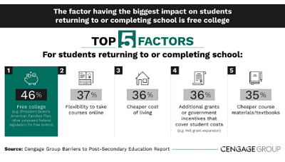 The factor having the biggest impact on students returning to or completing school is free college followed by the flexibility to take online courses.